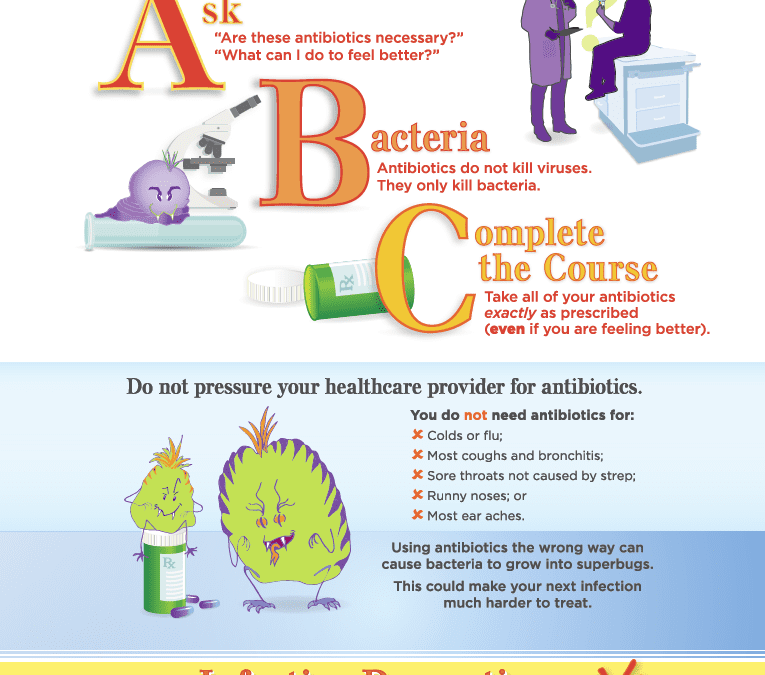 ABC's of Antibiotics